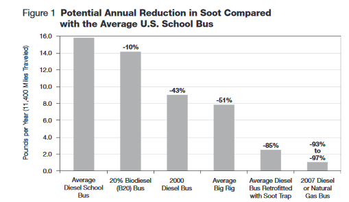 potential annual reduction